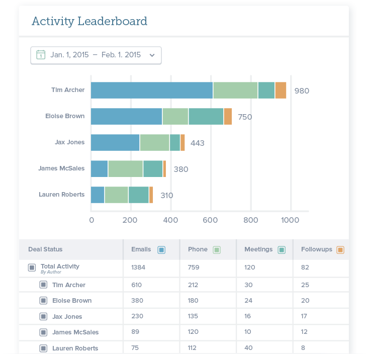 sales activity reporting